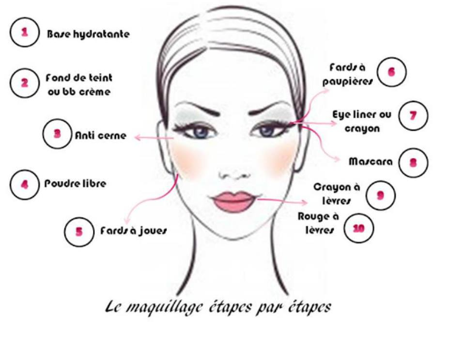 Étapes maquillage